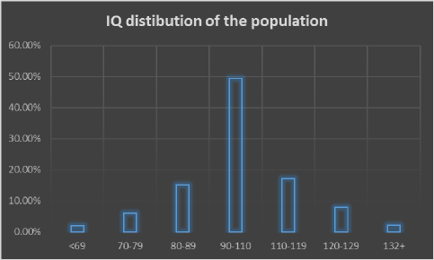IQ distribution graph